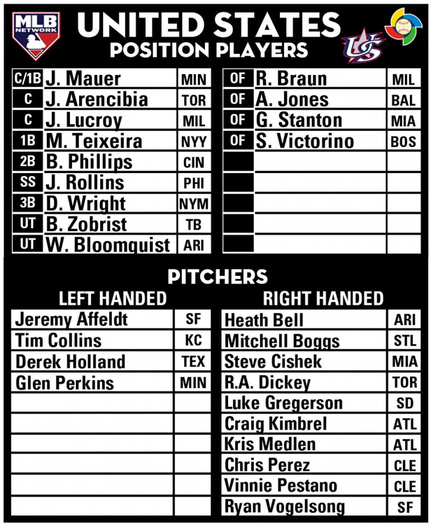 United States World Baseball Classic roster