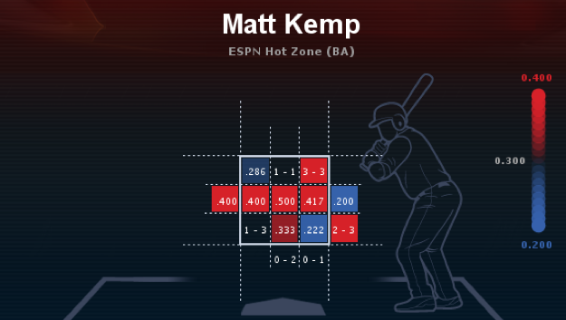Matt  Kemp 2012 heat map