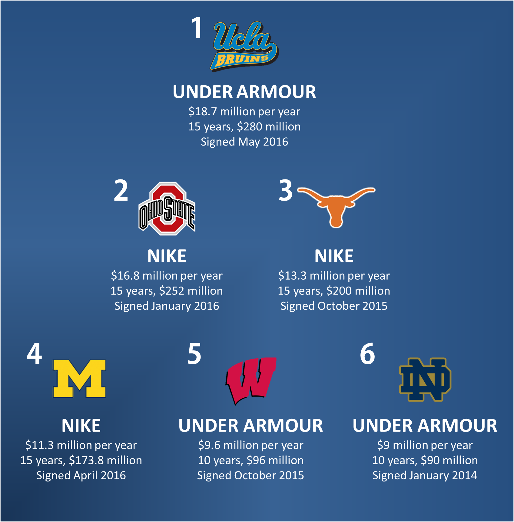 The richest apparel deals in the nation. Graphic corrected to include Wisconsin's $96 million deal with Under Armour. (Thuc Nhi Nguyen // SCNG)
